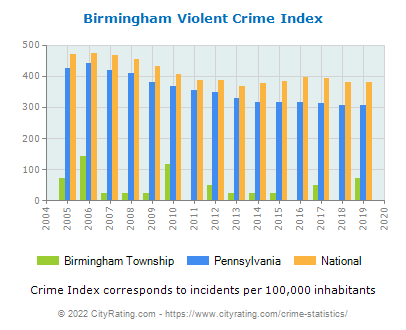 Birmingham Township Violent Crime vs. State and National Per Capita