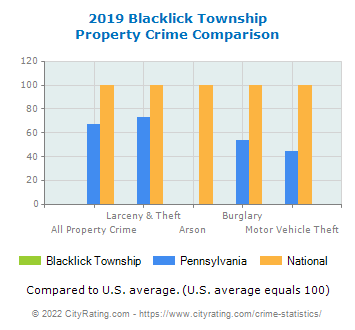 Blacklick Township Property Crime vs. State and National Comparison
