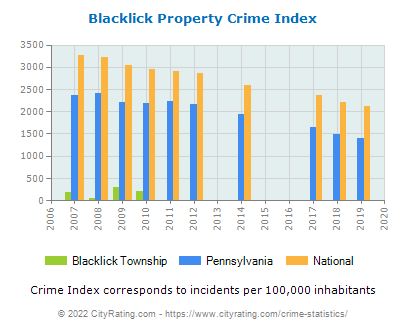 Blacklick Township Property Crime vs. State and National Per Capita