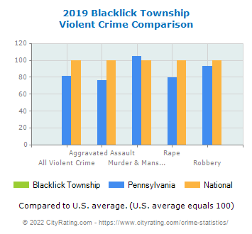 Blacklick Township Violent Crime vs. State and National Comparison
