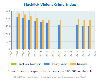 Blacklick Township Violent Crime vs. State and National Per Capita