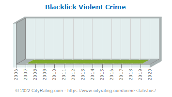 Blacklick Township Violent Crime