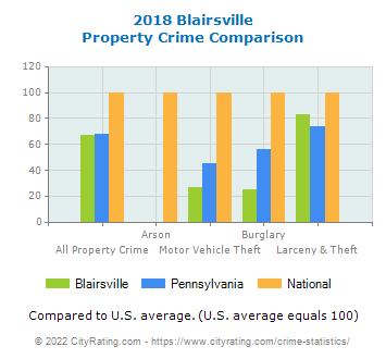 Blairsville Property Crime vs. State and National Comparison