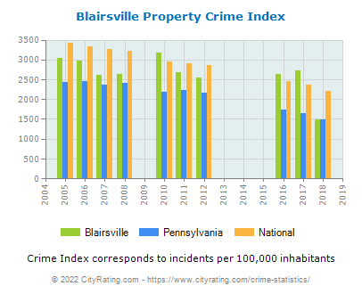 Blairsville Property Crime vs. State and National Per Capita