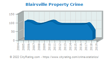 Blairsville Property Crime