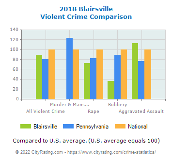 Blairsville Violent Crime vs. State and National Comparison