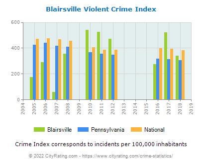 Blairsville Violent Crime vs. State and National Per Capita