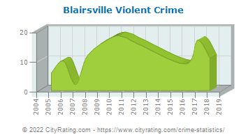 Blairsville Violent Crime