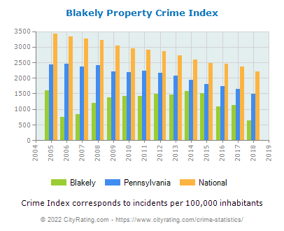 Blakely Property Crime vs. State and National Per Capita