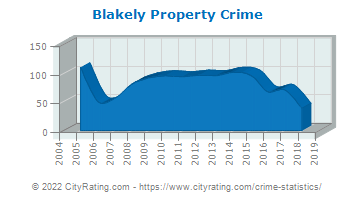 Blakely Property Crime