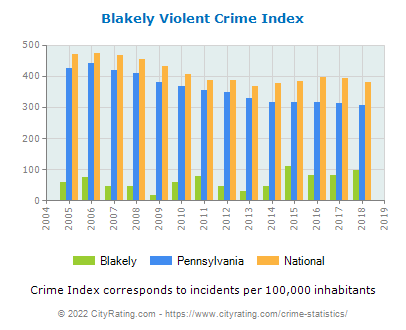 Blakely Violent Crime vs. State and National Per Capita