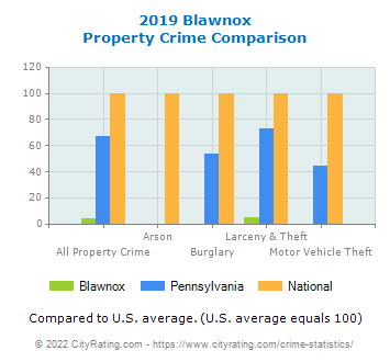 Blawnox Property Crime vs. State and National Comparison