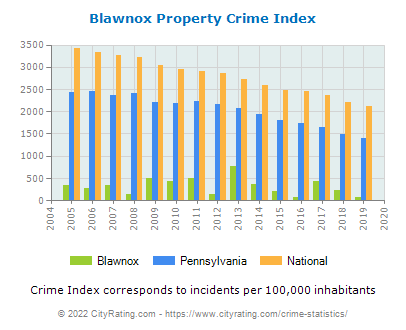 Blawnox Property Crime vs. State and National Per Capita