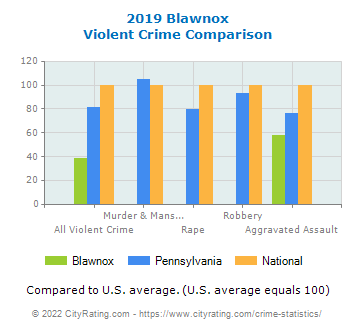 Blawnox Violent Crime vs. State and National Comparison