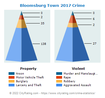Bloomsburg Town Crime 2017