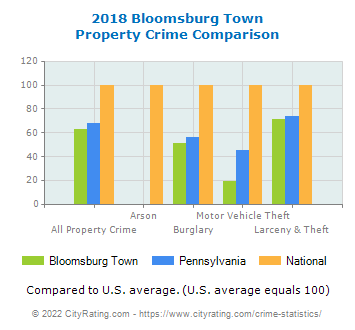 Bloomsburg Town Property Crime vs. State and National Comparison