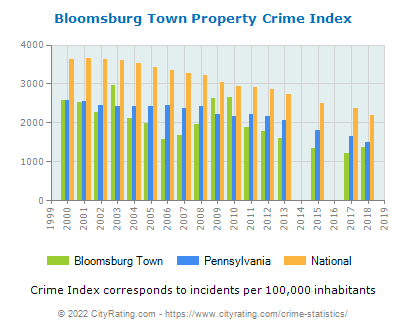 Bloomsburg Town Property Crime vs. State and National Per Capita