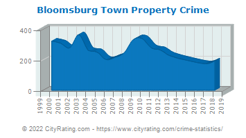 Bloomsburg Town Property Crime