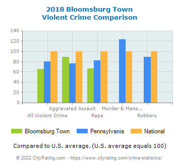 Bloomsburg Town Violent Crime vs. State and National Comparison