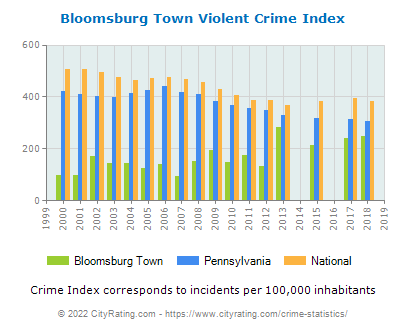 Bloomsburg Town Violent Crime vs. State and National Per Capita