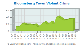 Bloomsburg Town Violent Crime