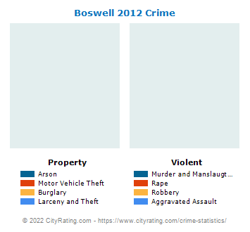 Boswell Crime 2012