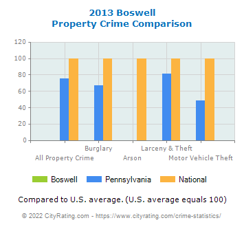 Boswell Property Crime vs. State and National Comparison