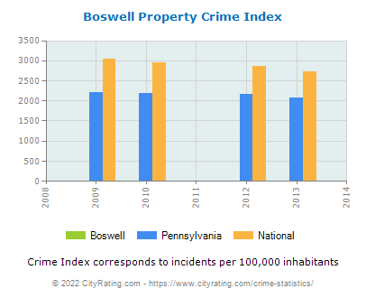 Boswell Property Crime vs. State and National Per Capita