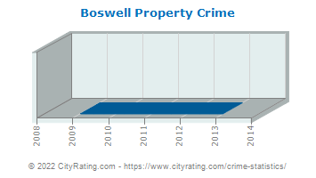 Boswell Property Crime