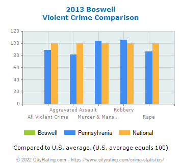 Boswell Violent Crime vs. State and National Comparison
