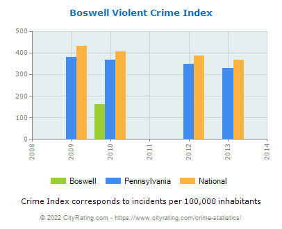 Boswell Violent Crime vs. State and National Per Capita