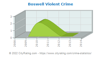 Boswell Violent Crime
