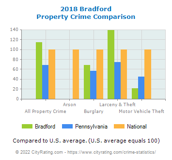 Bradford Property Crime vs. State and National Comparison