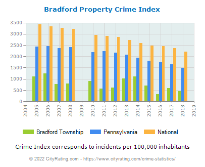 Bradford Township Property Crime vs. State and National Per Capita