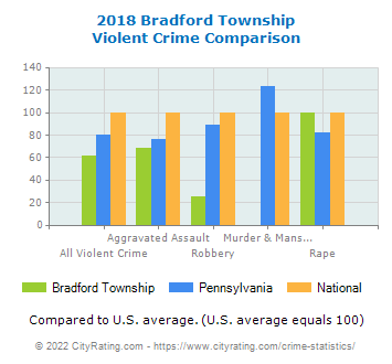 Bradford Township Violent Crime vs. State and National Comparison