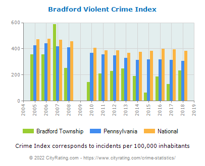 Bradford Township Violent Crime vs. State and National Per Capita