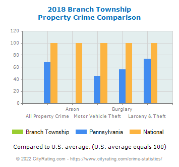 Branch Township Property Crime vs. State and National Comparison