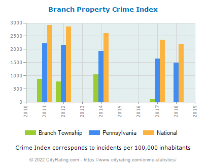 Branch Township Property Crime vs. State and National Per Capita