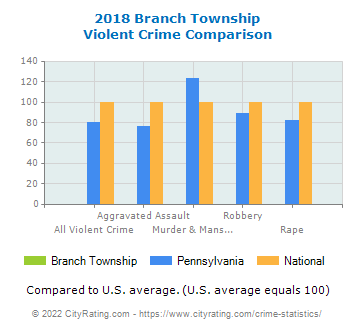 Branch Township Violent Crime vs. State and National Comparison