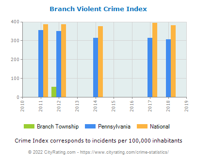 Branch Township Violent Crime vs. State and National Per Capita