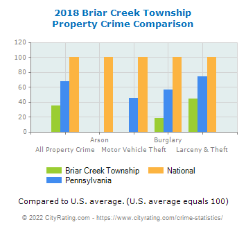 Briar Creek Township Property Crime vs. State and National Comparison