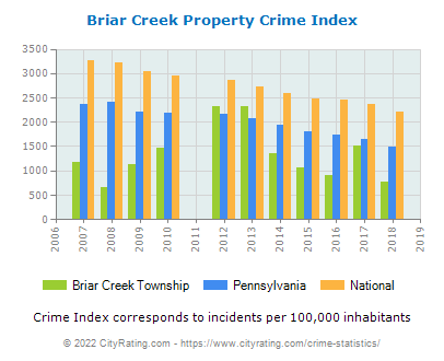 Briar Creek Township Property Crime vs. State and National Per Capita