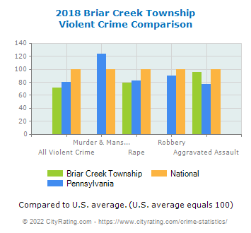 Briar Creek Township Violent Crime vs. State and National Comparison