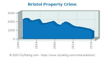 bristol murder summary Bristol murder has 115 ratings and 6 reviews fran said: me lo leí a principios de verano por recomendación de la escuela oficial de idiomas (nivel inter.