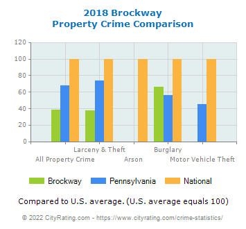 Brockway Property Crime vs. State and National Comparison