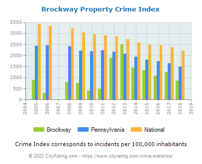 Brockway Property Crime vs. State and National Per Capita