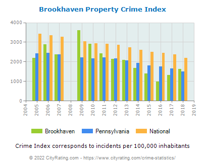Brookhaven Property Crime vs. State and National Per Capita