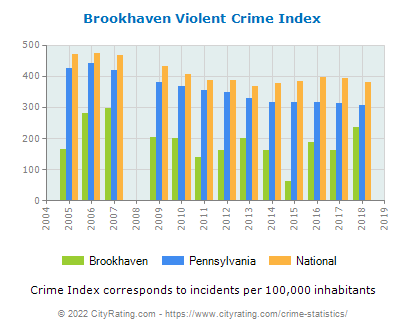 Brookhaven Violent Crime vs. State and National Per Capita