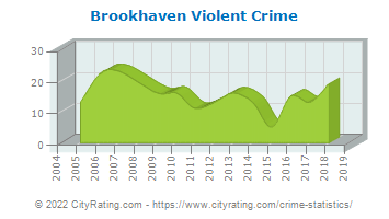 Brookhaven Violent Crime