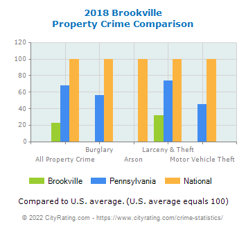 Brookville Property Crime vs. State and National Comparison